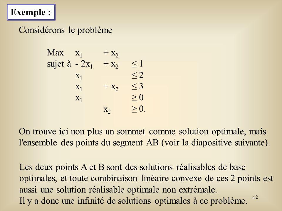 Exemple : Considérons le problème. Max x1 + x2. sujet à - 2x1 + x2 ≤ 1. x1 ≤ 2. x1 + x2 ≤ 3. x1 ≥ 0.