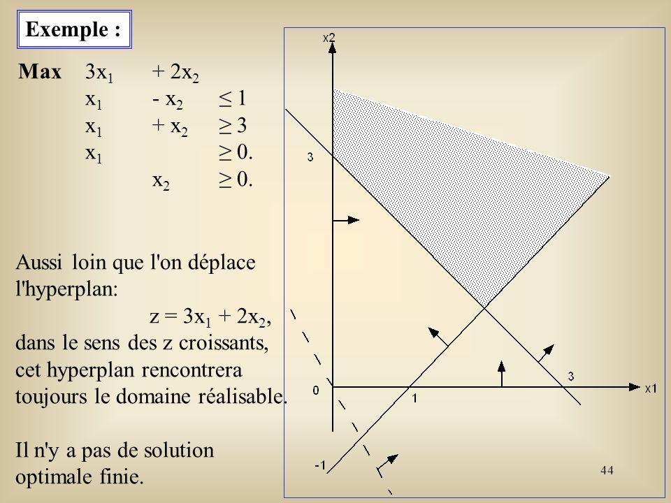 Exemple : Max 3x1 + 2x2. x1 - x2 ≤ 1. x1 + x2 ≥ 3. x1 ≥ 0. x2 ≥ 0. Aussi loin que l on déplace.