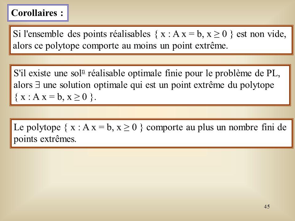 Corollaires : Si l ensemble des points réalisables { x : A x = b, x ≥ 0 } est non vide, alors ce polytope comporte au moins un point extrême.