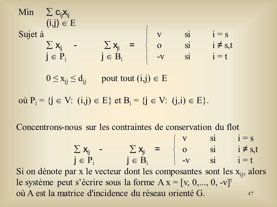 Min  cijxij (i,j)  E. Sujet à v si i = s.  xij -  xji = o si i ≠ s,t. j  Pi j  Bi -v si i = t.
