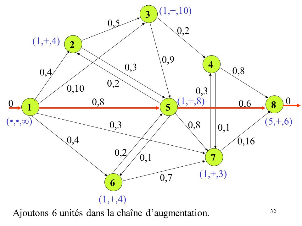 (1,+,10) 3. 0,5. 0,2. (1,+,4) 2. 0,9. 4. 0,3. 0,4. 0,8. 0,2. 0,10. 0,3. 0,8. (1,+,8) 0,6.