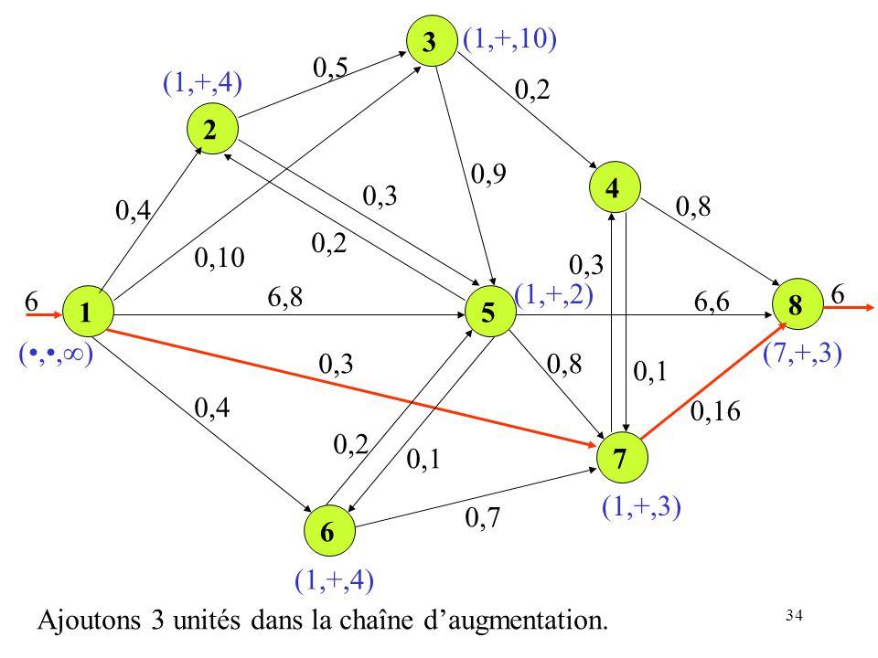 3 (1,+,10) 0,5. (1,+,4) 0,2. 2. 0,9. 4. 0,3. 0,4. 0,8. 0,2. 0,10. 0,3. 6. 6,8. (1,+,2)