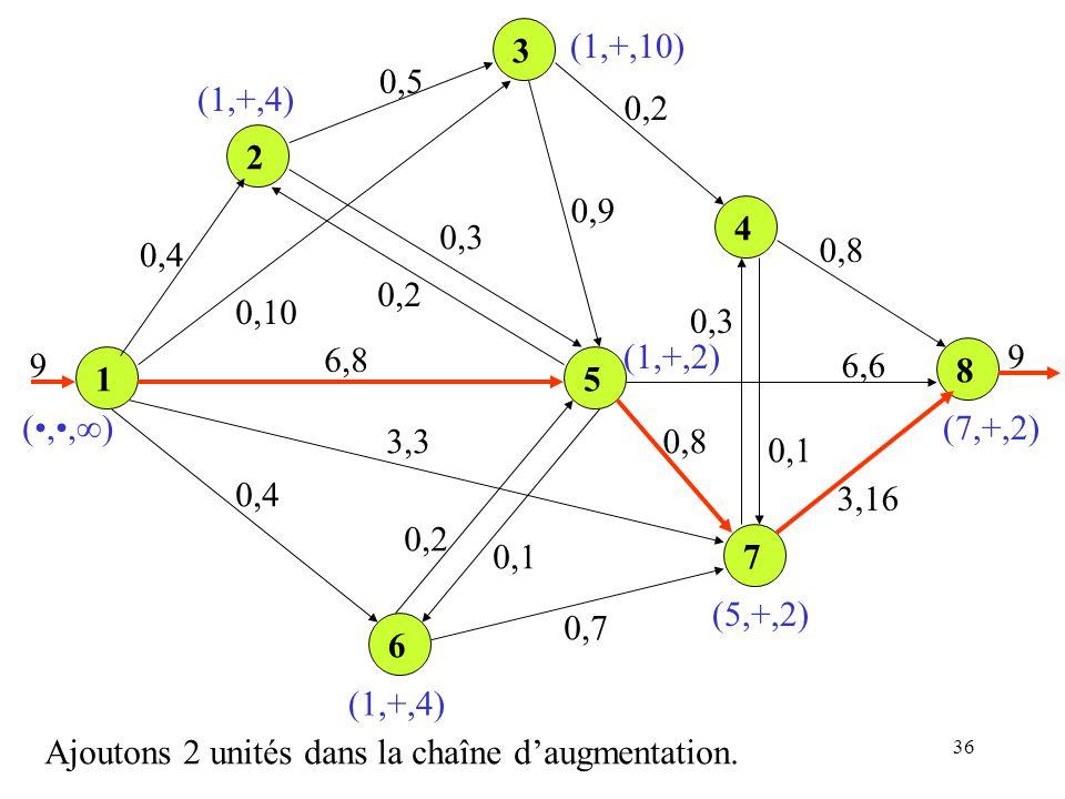 3 (1,+,10) 0,5. (1,+,4) 0,2. 2. 0,9. 4. 0,3. 0,4. 0,8. 0,2. 0,10. 0,3. 9. 6,8. (1,+,2)