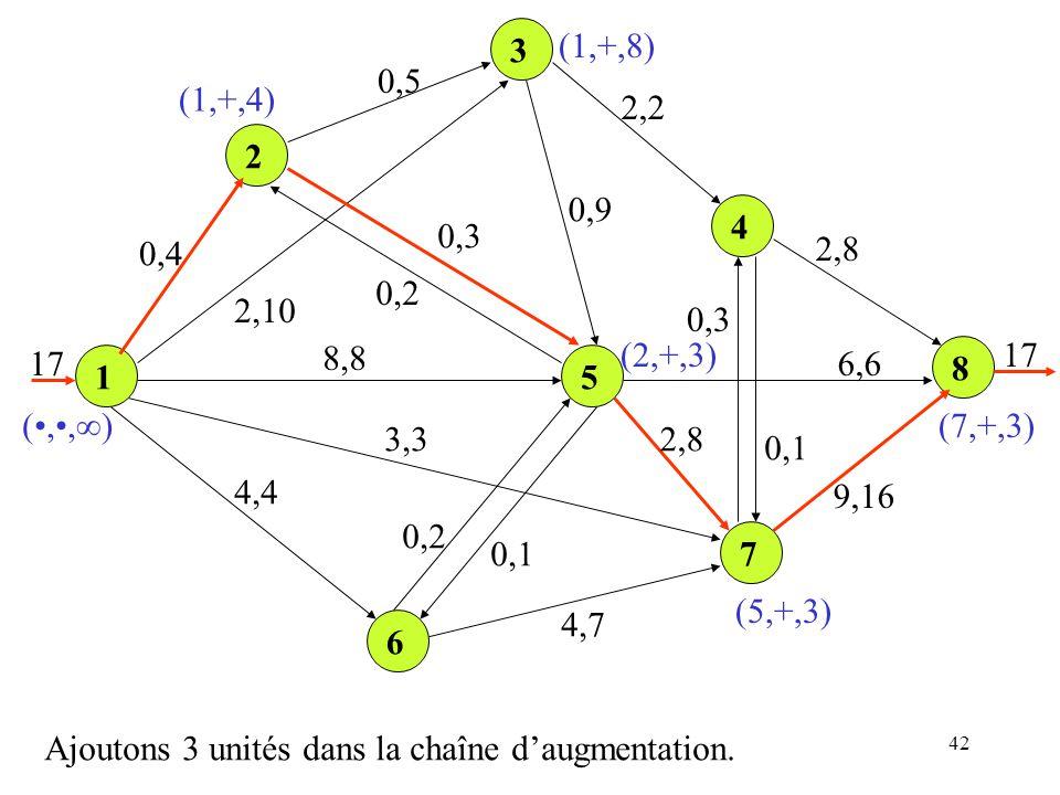 3 (1,+,8) 0,5. (1,+,4) 2,2. 2. 0,9. 4. 0,3. 0,4. 2,8. 0,2. 2,10. 0,3. 17. 8,8. (2,+,3)