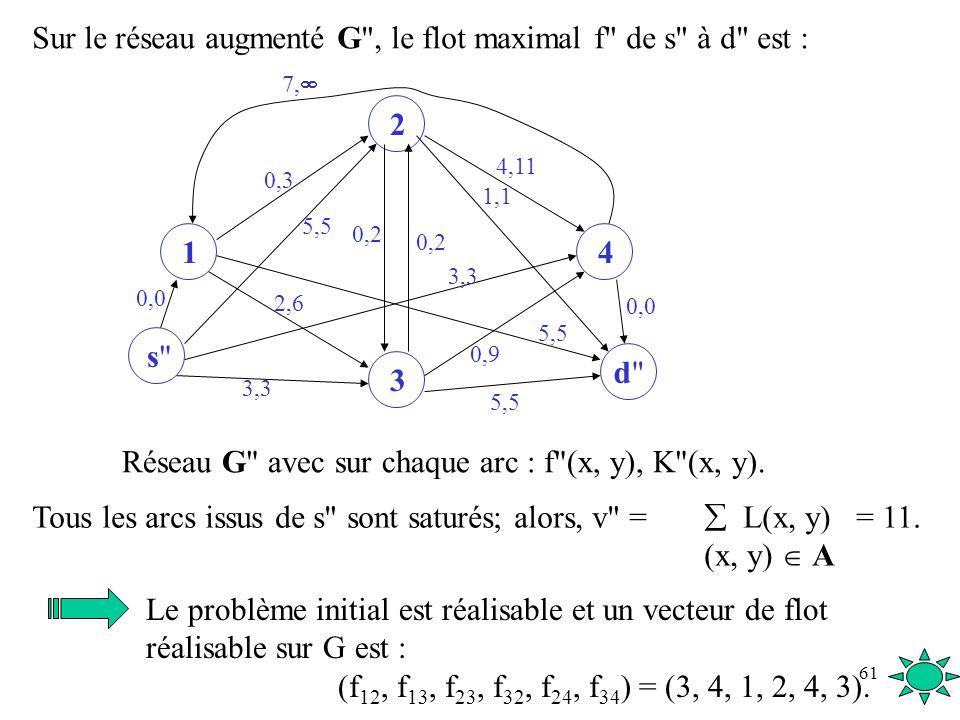 Sur le réseau augmenté G , le flot maximal f de s à d est :