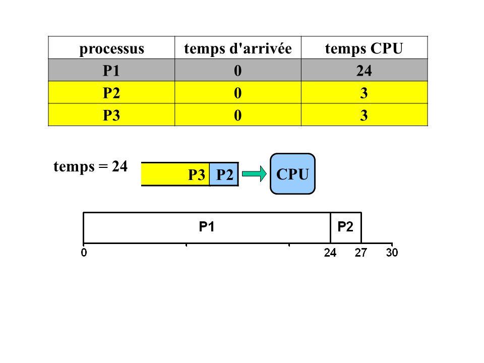 processus temps d arrivée temps CPU P1 24 P2 3 P3 temps = 24 CPU P3 P2