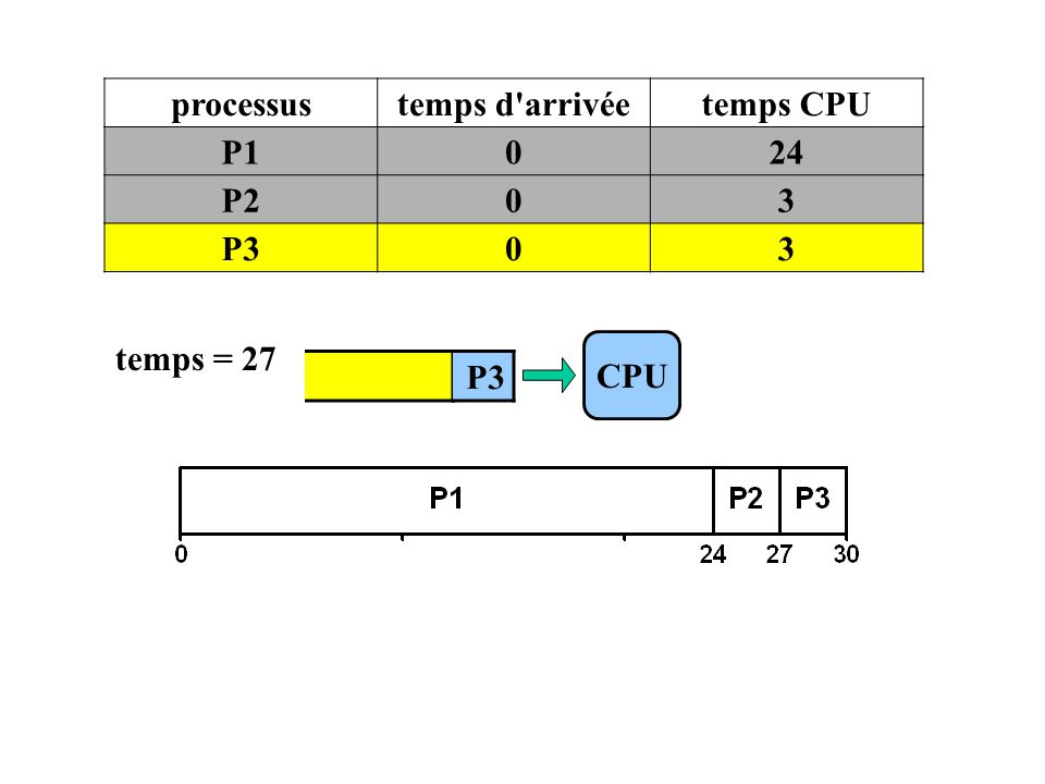 processus temps d arrivée temps CPU P1 24 P2 3 P3 temps = 27 CPU P3