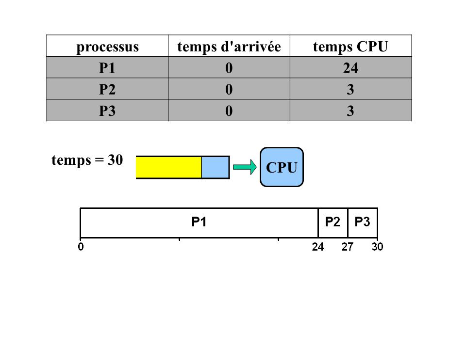 processus temps d arrivée temps CPU P1 24 P2 3 P3 temps = 30 CPU