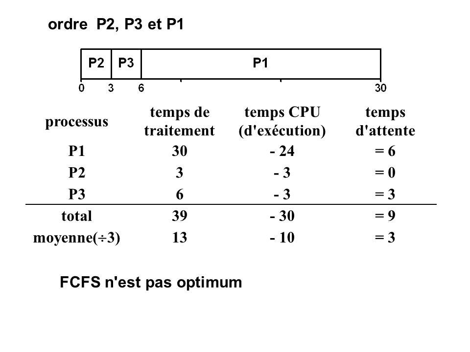 temps CPU (d exécution)