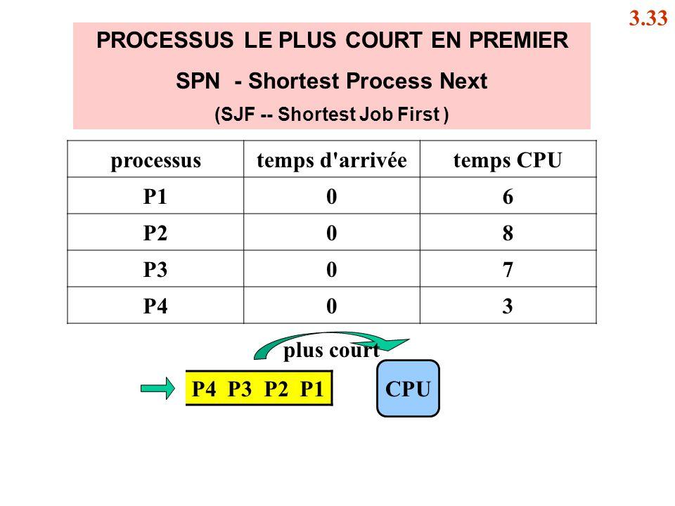 SPN - Shortest Process Next (SJF -- Shortest Job First )