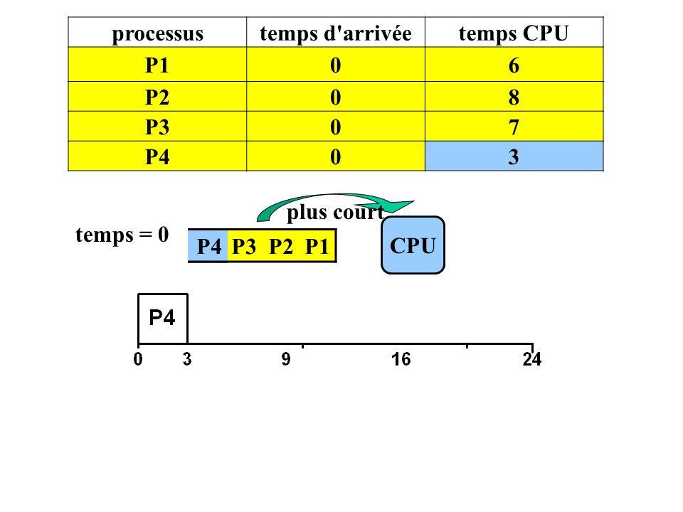 processus temps d arrivée temps CPU P1 6 P2 8 P3 7 P4 3 plus court temps = 0 CPU P4 P3 P2 P1 P4