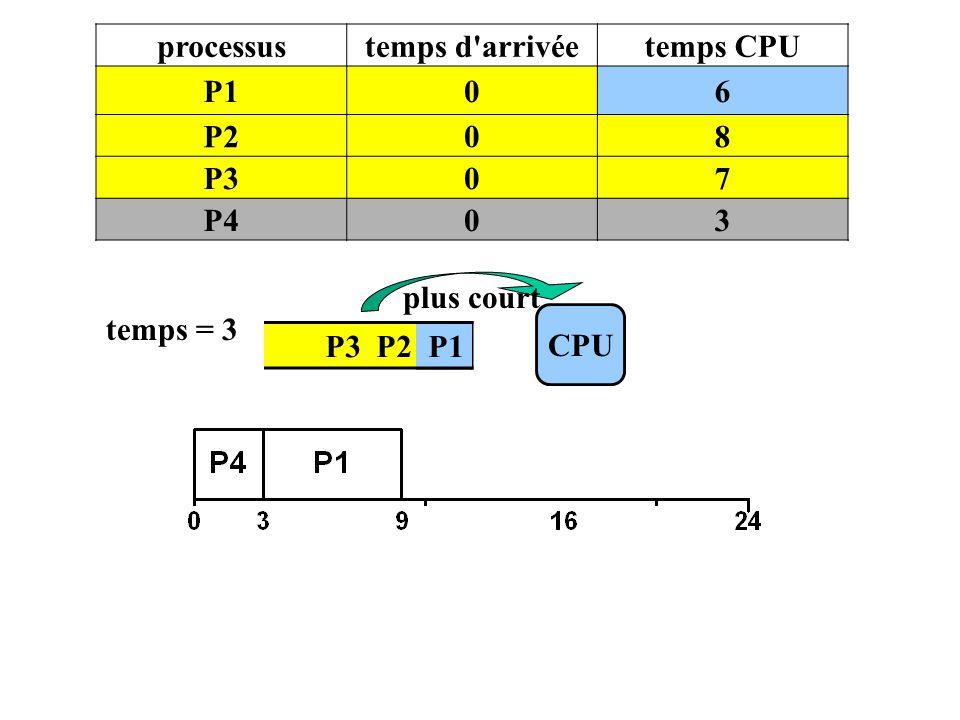 processus temps d arrivée temps CPU P1 6 P2 8 P3 7 P4 3 plus court temps = 3 CPU P3 P2 P1 P1