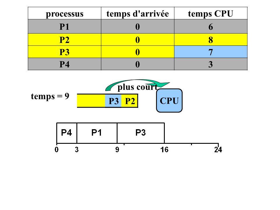 processus temps d arrivée temps CPU P1 6 P2 8 P3 7 P4 3 plus court temps = 9 CPU P3 P2 P3
