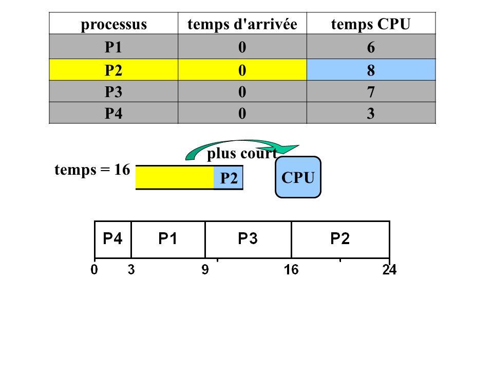 processus temps d arrivée temps CPU P1 6 P2 8 P3 7 P4 3 plus court temps = 16 CPU P2 P2