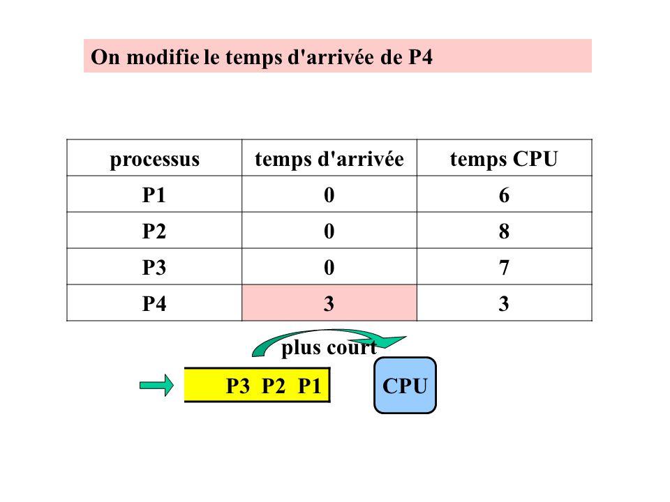 On modifie le temps d arrivée de P4