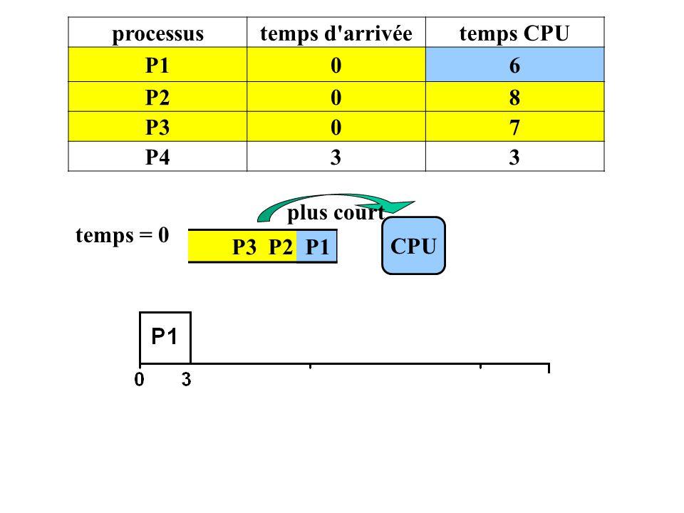 processus temps d arrivée temps CPU P1 6 P2 8 P3 7 P4 3 plus court temps = 0 CPU P3 P2 P1 P1