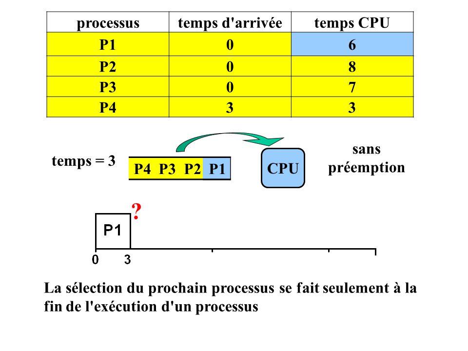 processus temps d arrivée temps CPU P1 6 P2 8 P3 7 P4 3