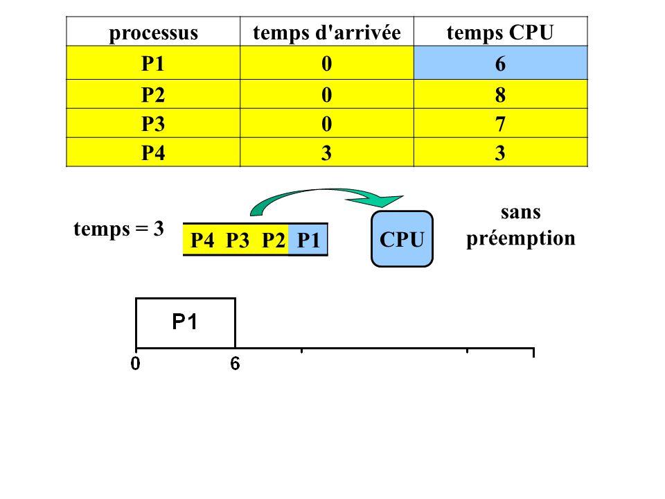 processus temps d arrivée. temps CPU. P1. 6. P2. 8. P3. 7. P4. 3. sans préemption. temps = 3.