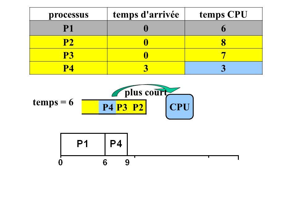 processus temps d arrivée temps CPU P1 6 P2 8 P3 7 P4 3 plus court temps = 6 CPU P4 P3 P2 P4
