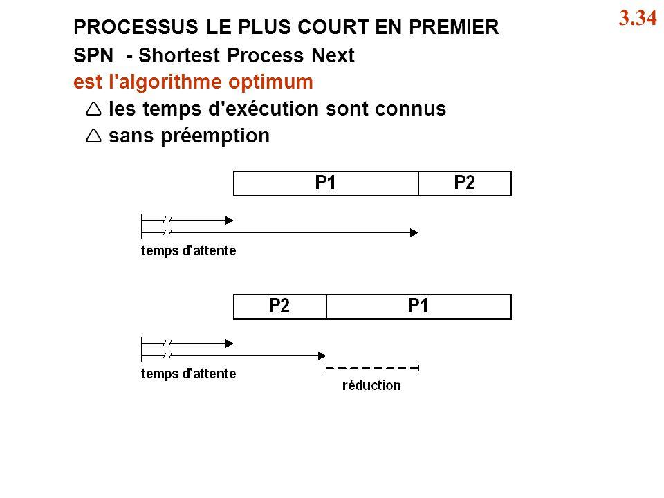3.34 PROCESSUS LE PLUS COURT EN PREMIER SPN - Shortest Process Next