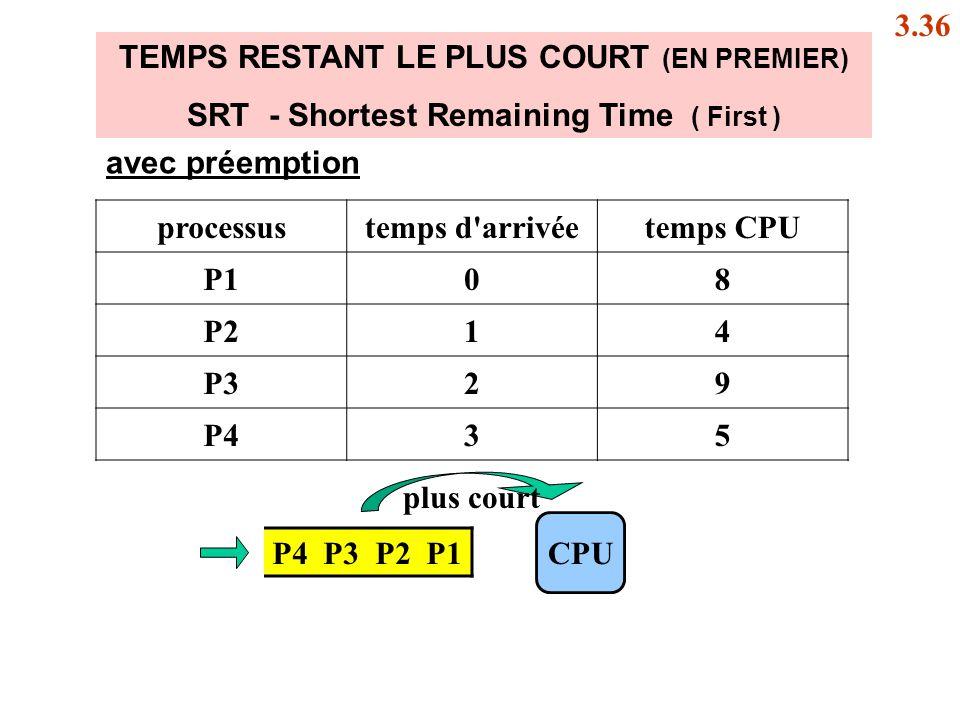 SRT - Shortest Remaining Time ( First )
