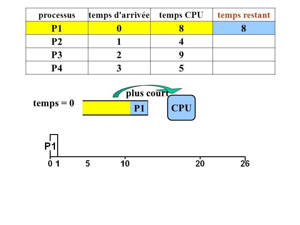 P1 8 P2 1 4 P3 2 9 P4 3 5 plus court temps = 0 CPU P1 P1 processus
