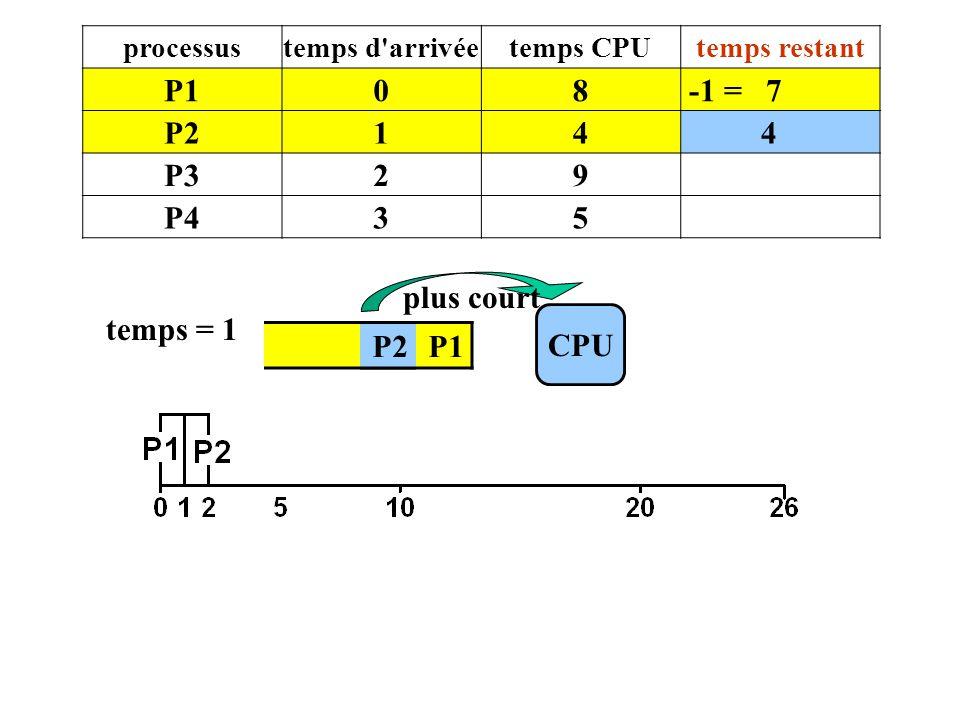 P1 8 -1 = 7 P2 1 4 P3 2 9 P4 3 5 plus court temps = 1 CPU P2 P1 P2