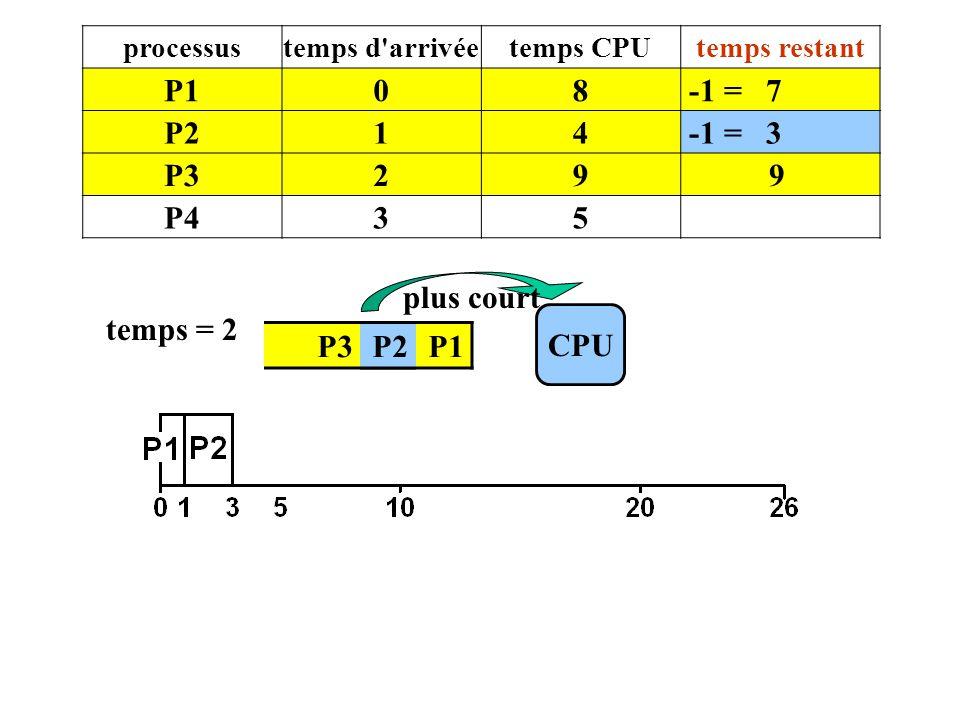 P1 8 -1 = 7 P2 1 4 -1 = 3 P3 2 9 P4 3 5 plus court temps = 2 CPU