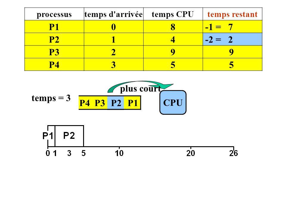 P1 8 -1 = 7 P2 1 4 -2 = 2 P3 2 9 P4 3 5 plus court temps = 3 CPU