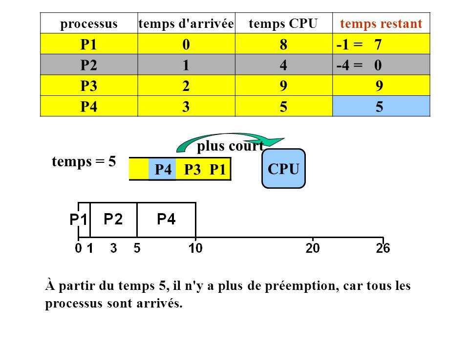 P1 8 -1 = 7 P2 1 4 -4 = 0 P3 2 9 P4 3 5 plus court temps = 5 CPU