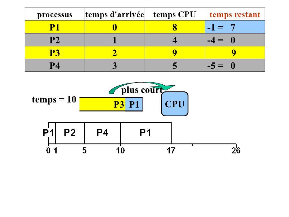 P1 8 -1 = 7 P2 1 4 -4 = 0 P3 2 9 P4 3 5 -5 = 0 plus court temps = 10