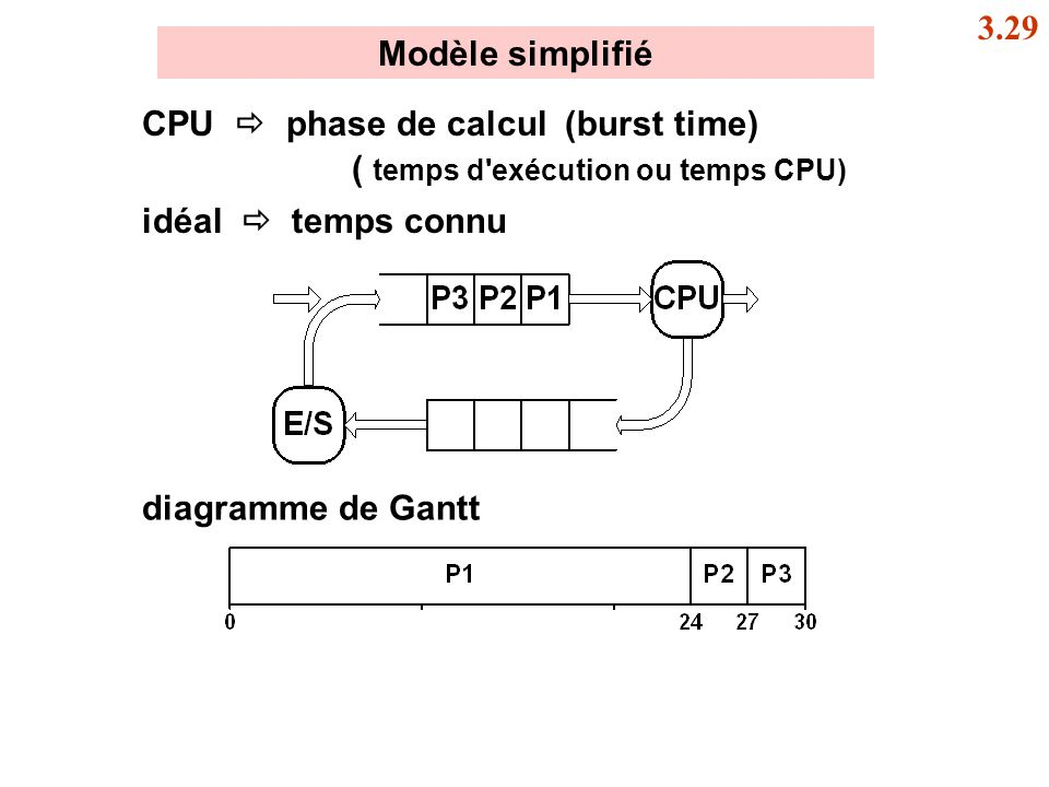3.29 Modèle simplifié. CPU  phase de calcul (burst time) ( temps d exécution ou temps CPU) idéal  temps connu.