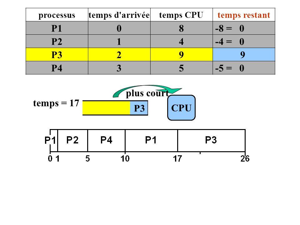 P1 8 -8 = 0 P2 1 4 -4 = 0 P3 2 9 P4 3 5 -5 = 0 plus court temps = 17