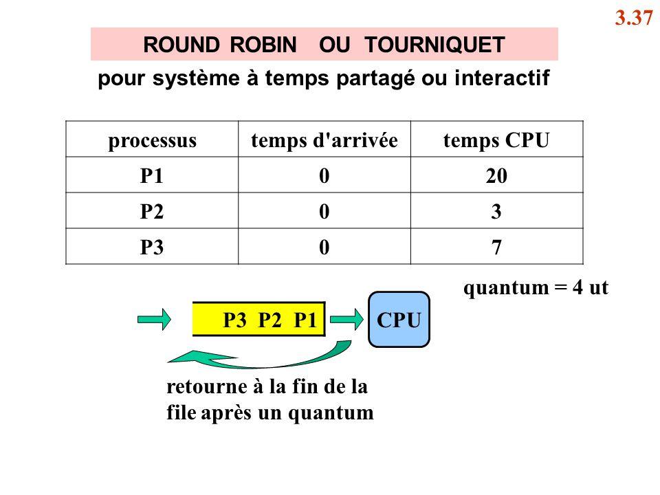 ROUND ROBIN OU TOURNIQUET