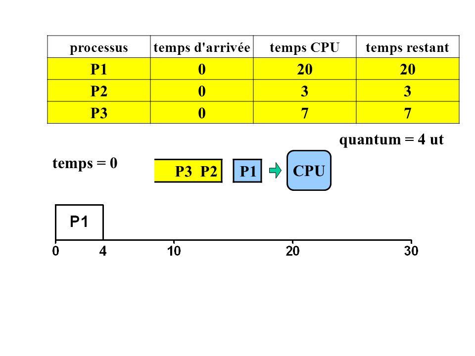 P1 20 P2 3 P3 7 quantum = 4 ut temps = 0 CPU P3 P2 P1 processus