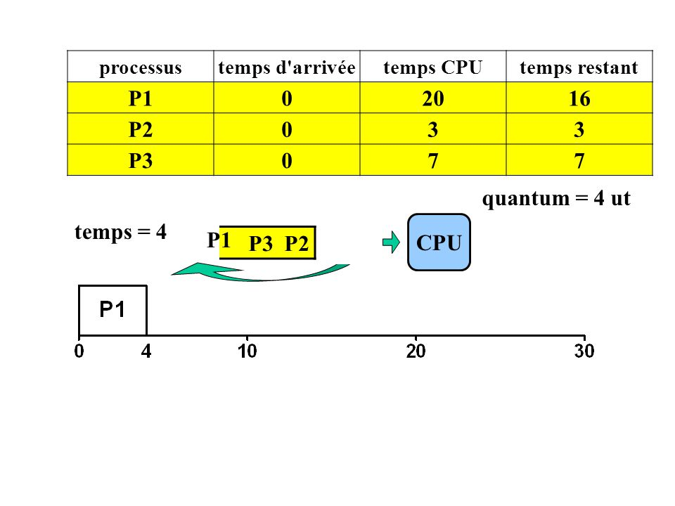P1 20 16 P2 3 P3 7 quantum = 4 ut temps = 4 P1 CPU P3 P2 P1 processus