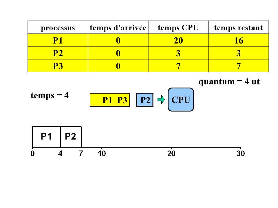 P1 20 16 P2 3 P3 7 quantum = 4 ut temps = 4 CPU P1 P3 P2 processus
