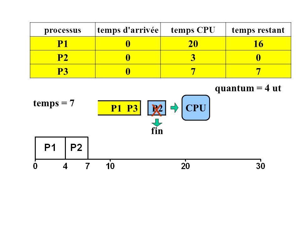 X P1 20 16 P2 3 P3 7 quantum = 4 ut temps = 7 CPU P1 P3 P2 fin