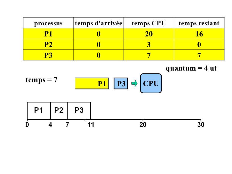 P1 20 16 P2 3 P3 7 quantum = 4 ut temps = 7 CPU P1 P3 processus