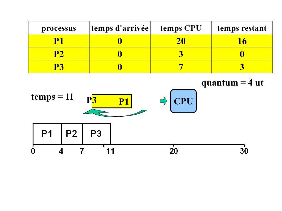 P1 20 16 P2 3 P3 7 quantum = 4 ut temps = 11 P3 CPU P1 P3 processus