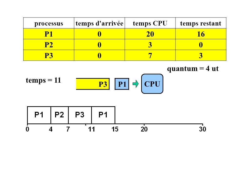 P1 20 16 P2 3 P3 7 quantum = 4 ut temps = 11 CPU P3 P1 processus