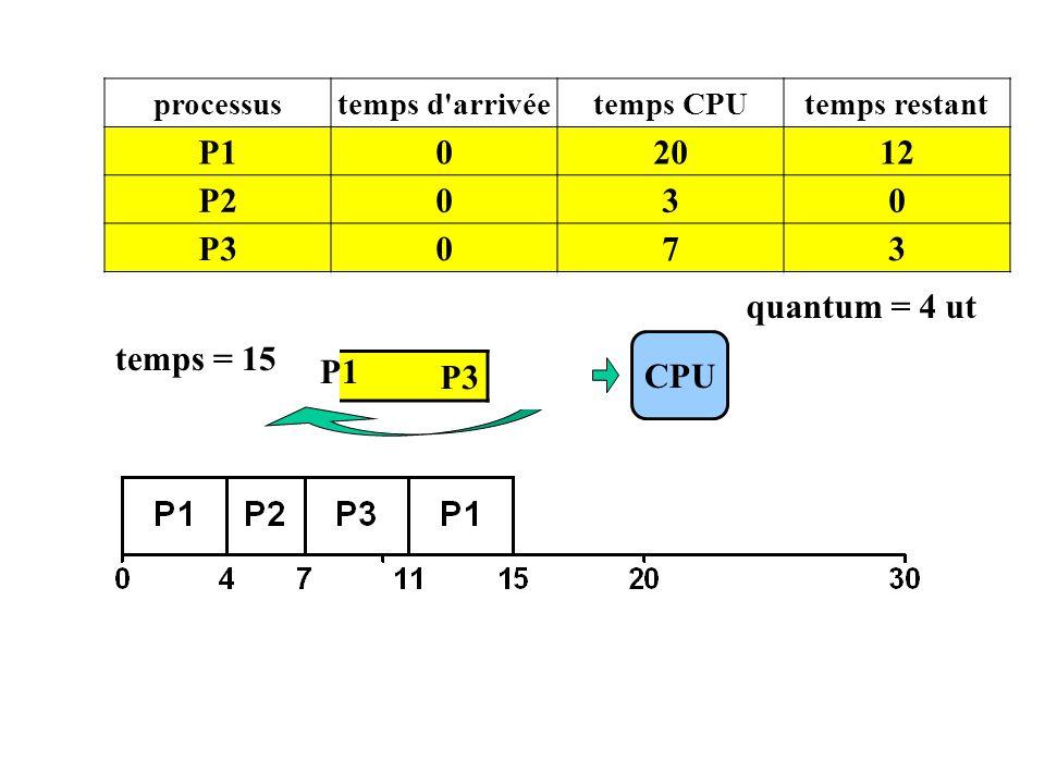 P1 20 12 P2 3 P3 7 quantum = 4 ut temps = 15 P1 CPU P3 P1 processus