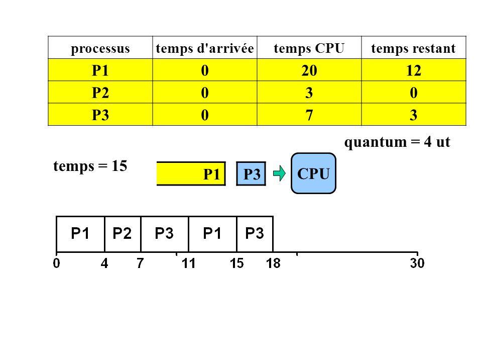 P1 20 12 P2 3 P3 7 quantum = 4 ut temps = 15 CPU P1 P3 processus
