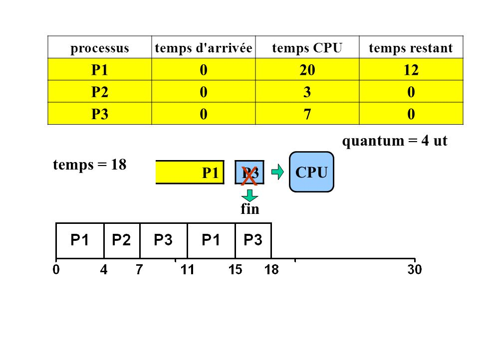 X P1 20 12 P2 3 P3 7 quantum = 4 ut temps = 18 CPU P1 P3 fin processus