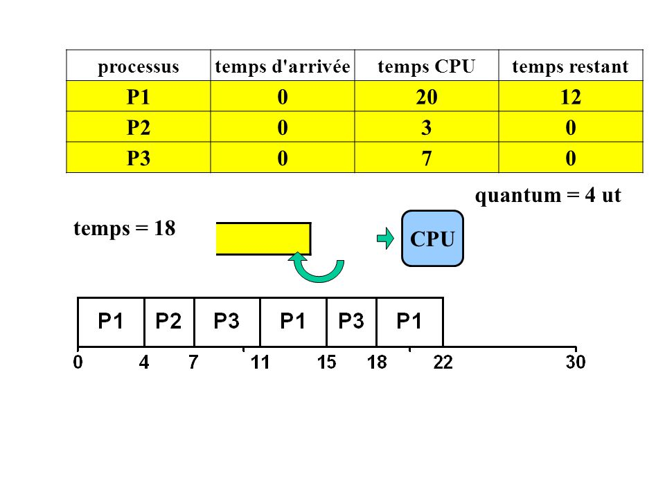P1 20 12 P2 3 P3 7 quantum = 4 ut temps = 18 CPU P1 processus
