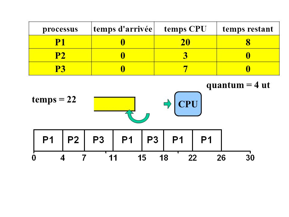 P1 20 8 P2 3 P3 7 quantum = 4 ut temps = 22 CPU P1 processus