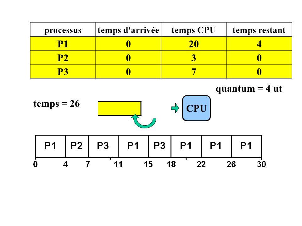 P1 20 4 P2 3 P3 7 quantum = 4 ut temps = 26 CPU P1 processus