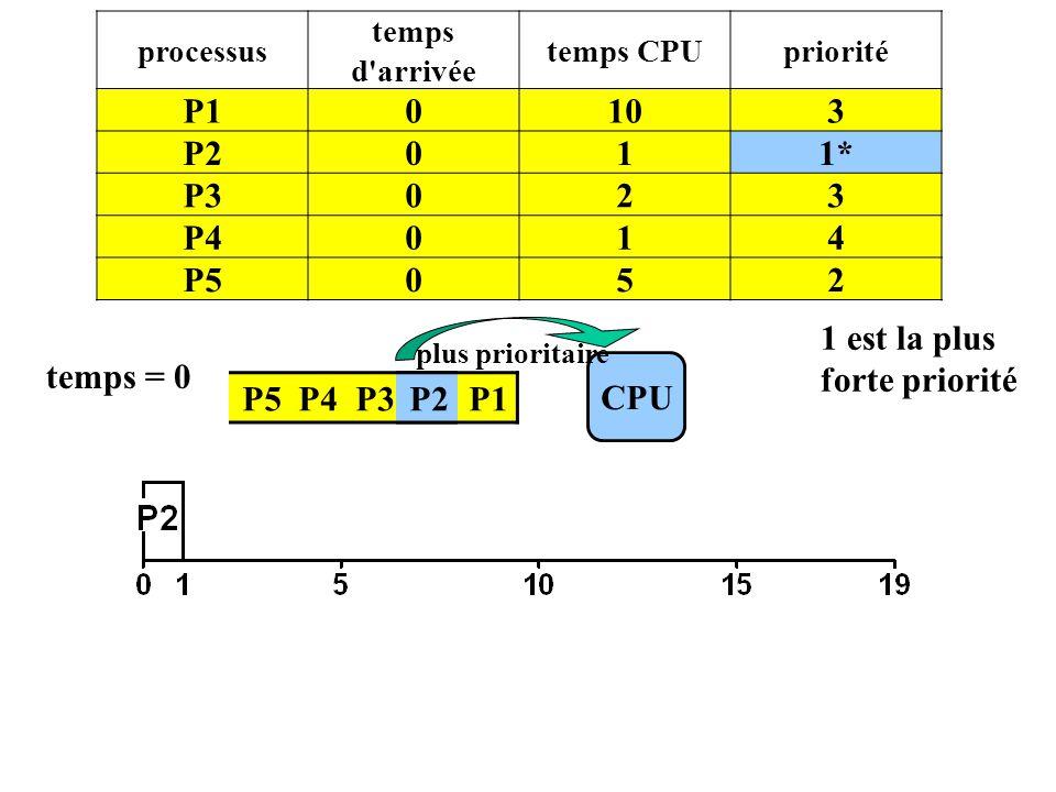 1 est la plus forte priorité temps = 0 CPU P5 P4 P3 P2 P1 P2