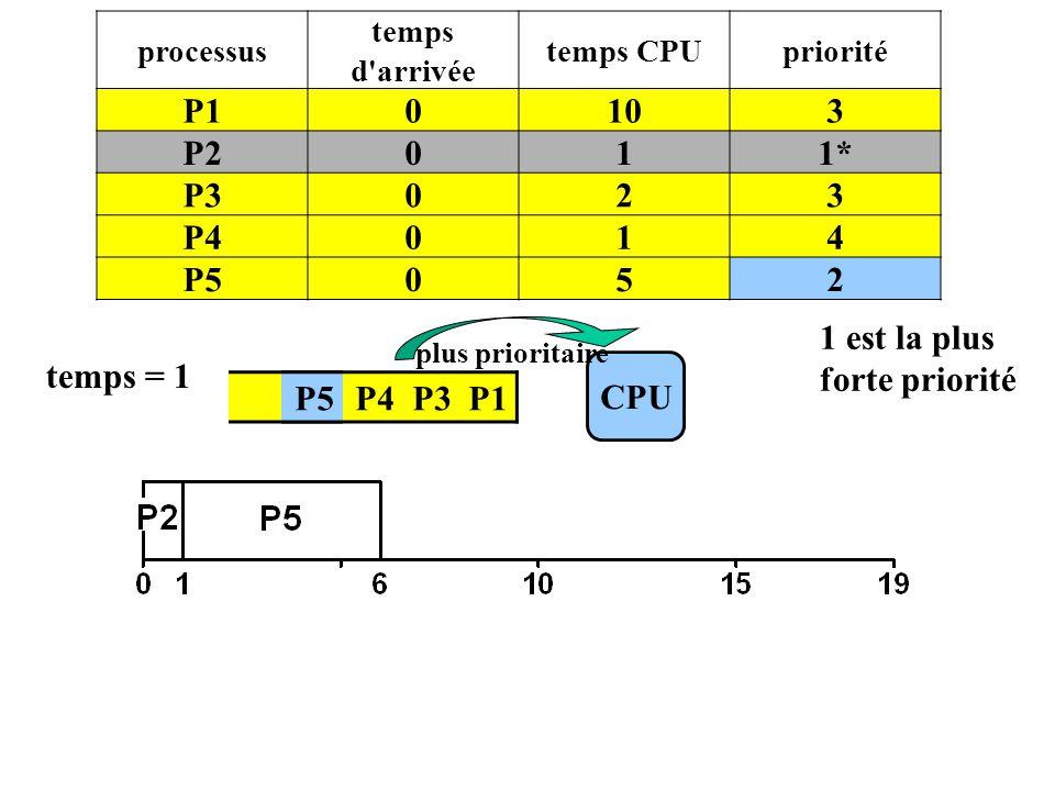 1 est la plus forte priorité temps = 1 CPU P5 P4 P3 P1 P5