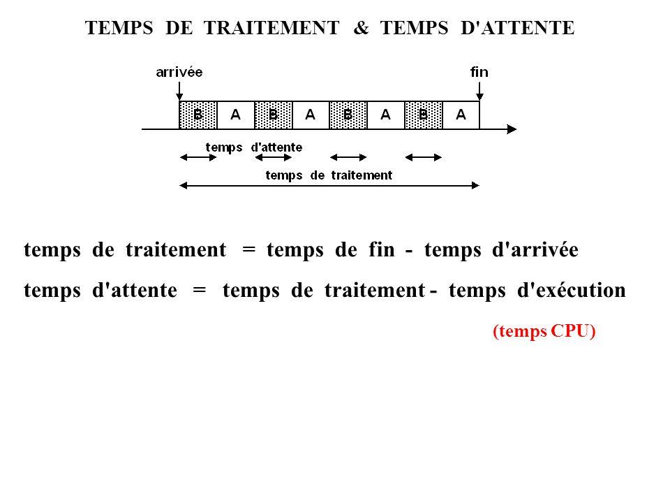 TEMPS DE TRAITEMENT & TEMPS D ATTENTE